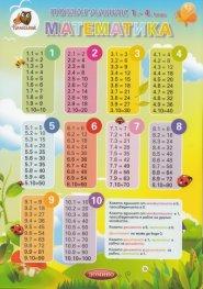 Помагалник 1-4 клас: Математика